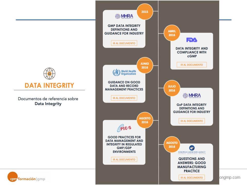 Infografía Data Integrity Industria Farmacéutica